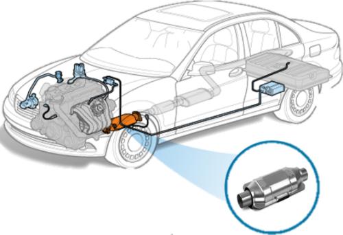 報廢汽車 - 觸媒轉換器